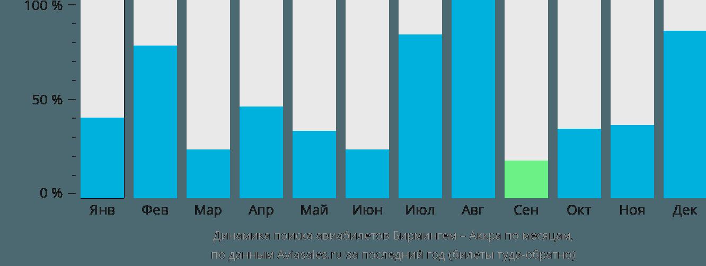 Динамика поиска авиабилетов из Бирмингема в Аккру по месяцам