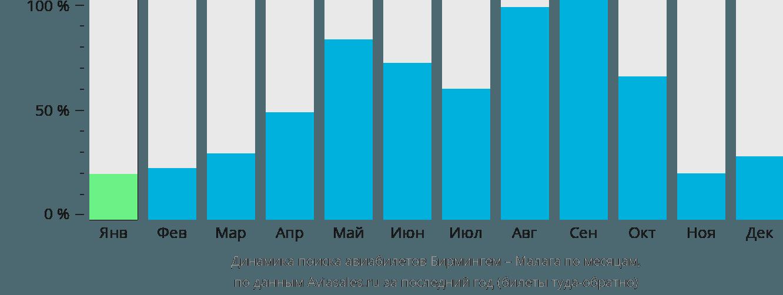 Динамика поиска авиабилетов из Бирмингема в Малагу по месяцам