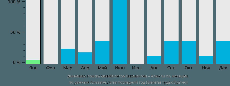 Динамика поиска авиабилетов из Бирмингема в Алматы по месяцам