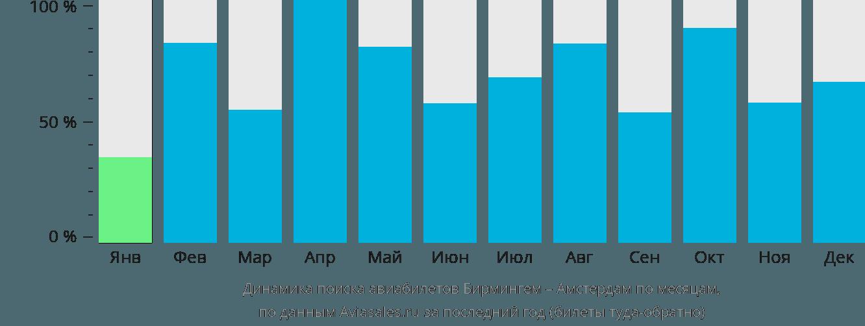 Динамика поиска авиабилетов из Бирмингема в Амстердам по месяцам