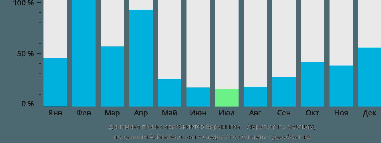 Динамика поиска авиабилетов из Бирмингема в Амритсар по месяцам