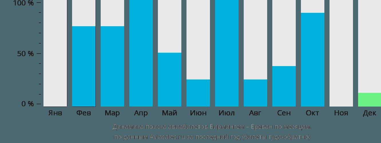 Динамика поиска авиабилетов из Бирмингема в Ереван по месяцам