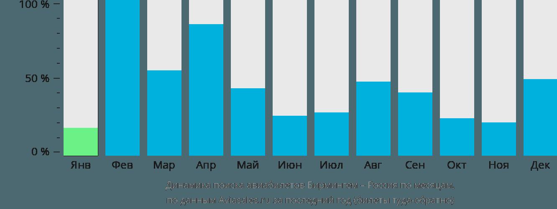 Динамика поиска авиабилетов из Бирмингема в Россию по месяцам