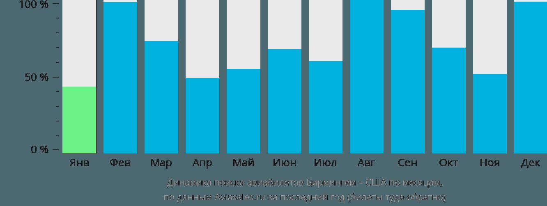 Динамика поиска авиабилетов из Бирмингема в США по месяцам