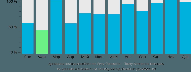 Динамика поиска авиабилетов из Белу-Оризонти в Порту-Алегри по месяцам