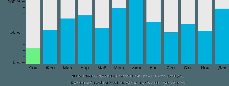 Динамика поиска авиабилетов из Биллингса в США по месяцам