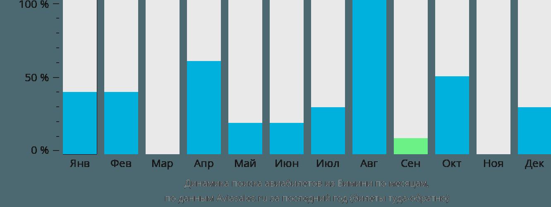 Динамика поиска авиабилетов из Бимини по месяцам