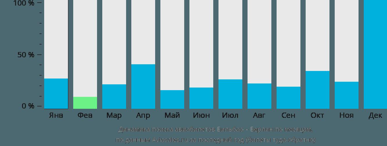 Динамика поиска авиабилетов из Бильбао в Берлин по месяцам