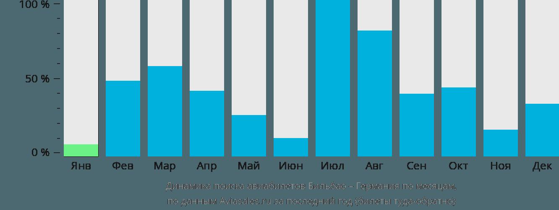 Динамика поиска авиабилетов из Бильбао в Германию по месяцам