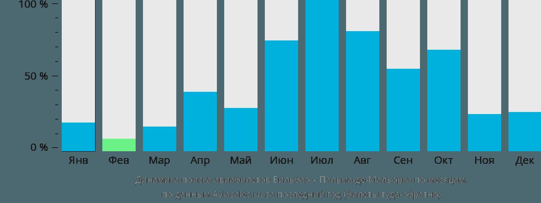 Динамика поиска авиабилетов из Бильбао в Пальма-де-Мальорку по месяцам