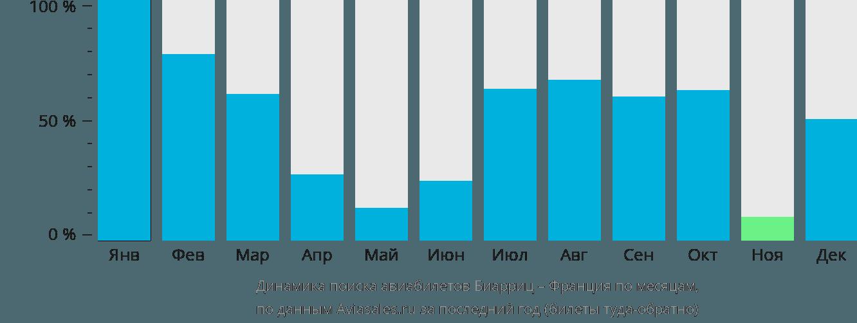 Динамика поиска авиабилетов из Биаррица во Францию по месяцам