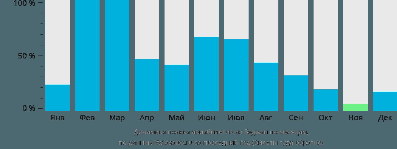 Динамика поиска авиабилетов из Беджаи по месяцам