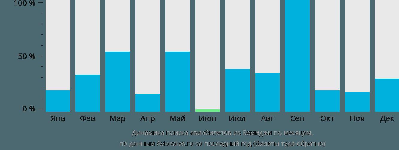 Динамика поиска авиабилетов из Бемиджи по месяцам