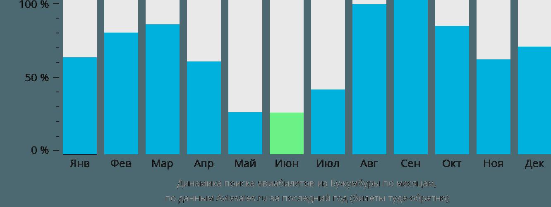 Динамика поиска авиабилетов из Бужумбуры по месяцам