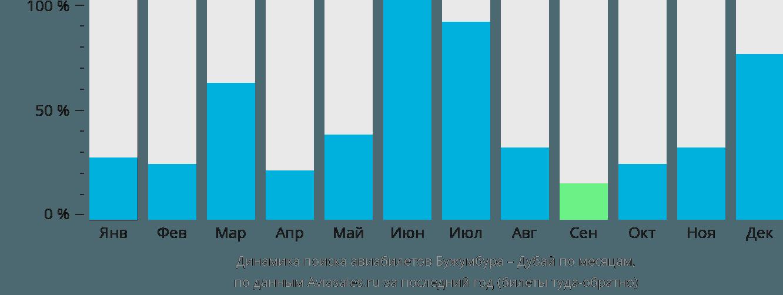 Динамика поиска авиабилетов из Бужумбуры в Дубай по месяцам
