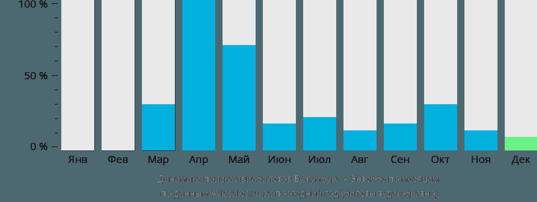 Динамика поиска авиабилетов из Бужумбуры в Энтеббе по месяцам