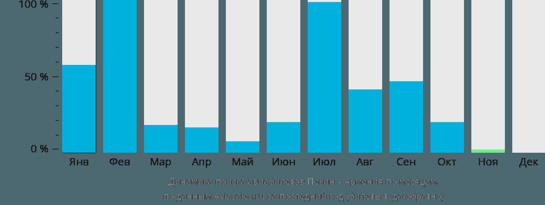 Динамика поиска авиабилетов из Пекина в Армению по месяцам