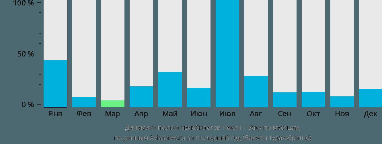 Динамика поиска авиабилетов из Пекина в Баку по месяцам