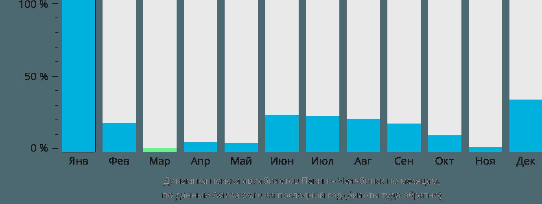 Динамика поиска авиабилетов из Пекина в Челябинск по месяцам