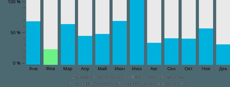 Динамика поиска авиабилетов из Пекина в Чикаго по месяцам