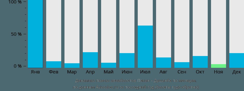 Динамика поиска авиабилетов из Пекина в Душанбе по месяцам