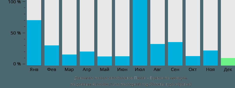 Динамика поиска авиабилетов из Пекина в Ереван по месяцам