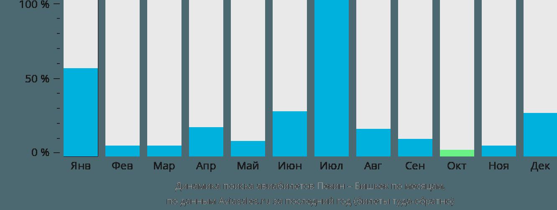 Динамика поиска авиабилетов из Пекина в Бишкек по месяцам