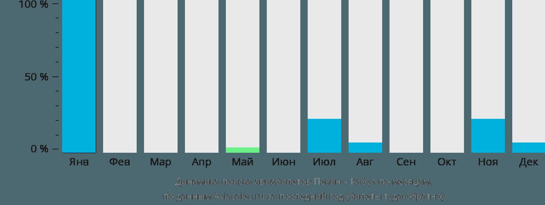Динамика поиска авиабилетов из Пекина в Кабул по месяцам