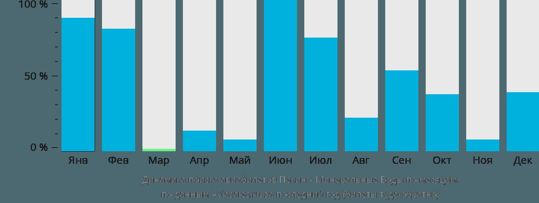 Динамика поиска авиабилетов из Пекина в Минеральные воды по месяцам