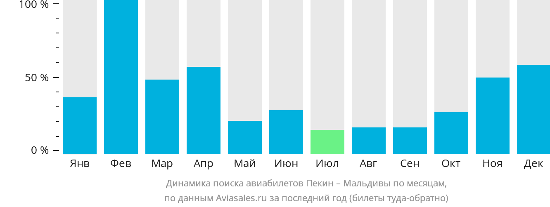 Динамика поиска авиабилетов из Пекина на Мальдивы по месяцам