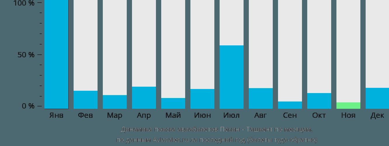 Динамика поиска авиабилетов из Пекина в Ташкент по месяцам