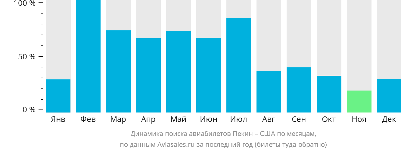 Динамика поиска авиабилетов из Пекина в США по месяцам