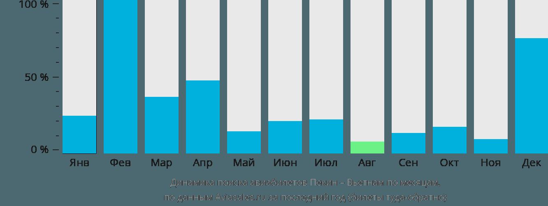 Динамика поиска авиабилетов из Пекина в Вьетнам по месяцам
