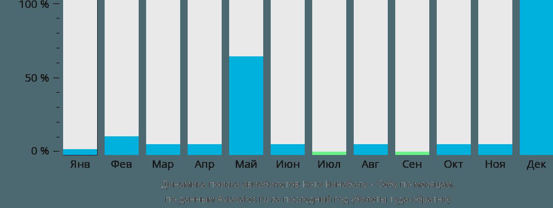 Динамика поиска авиабилетов из Коты-Кинабалу в Себу по месяцам