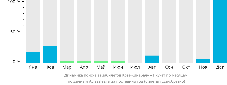 Динамика поиска авиабилетов из Коты-Кинабалу на Пхукет по месяцам