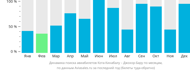 Динамика поиска авиабилетов из Коты-Кинабалу в Джохор-Бару по месяцам