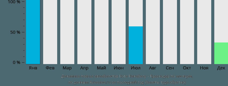 Динамика поиска авиабилетов из Коты-Кинабалу в Краснодар по месяцам