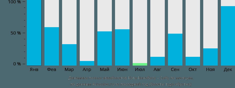 Динамика поиска авиабилетов из Коты-Кинабалу в Сибу по месяцам