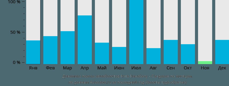 Динамика поиска авиабилетов из Коты-Кинабалу в Сандакан по месяцам