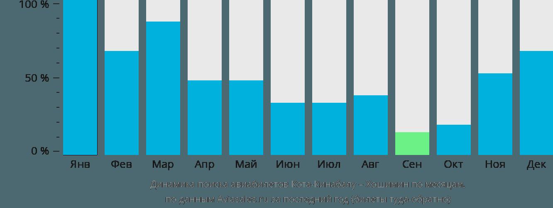 Динамика поиска авиабилетов из Коты-Кинабалу в Хошимин по месяцам