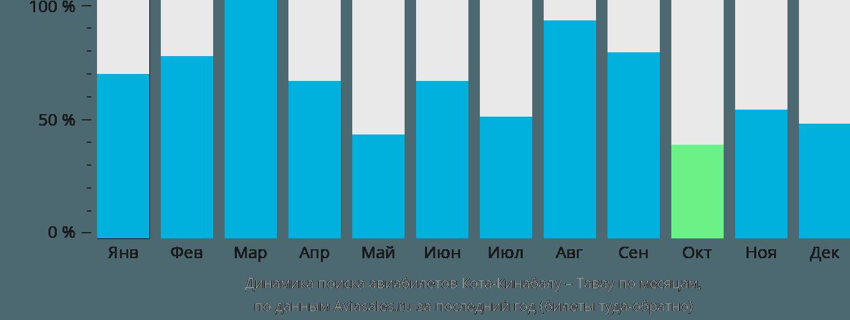 Динамика поиска авиабилетов из Коты-Кинабалу в Тавау по месяцам