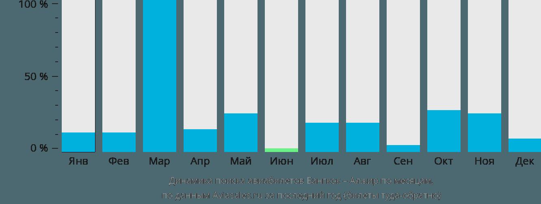 Динамика поиска авиабилетов из Бангкока в Алжир по месяцам