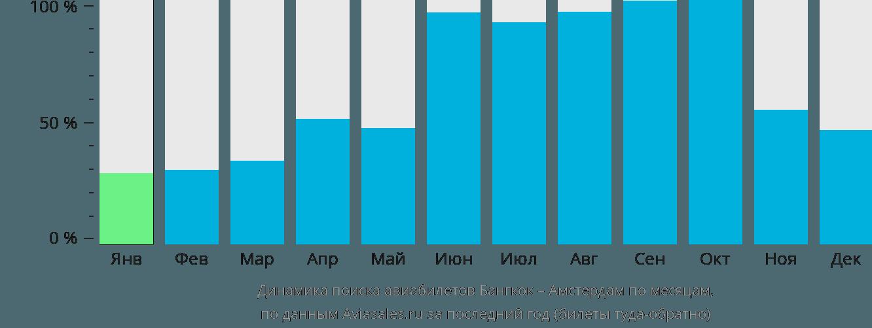 Динамика поиска авиабилетов из Бангкока в Амстердам по месяцам