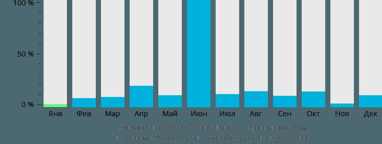 Динамика поиска авиабилетов из Бангкока в Афины по месяцам