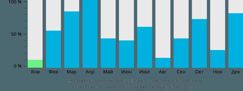 Динамика поиска авиабилетов из Бангкока в Азербайджан по месяцам