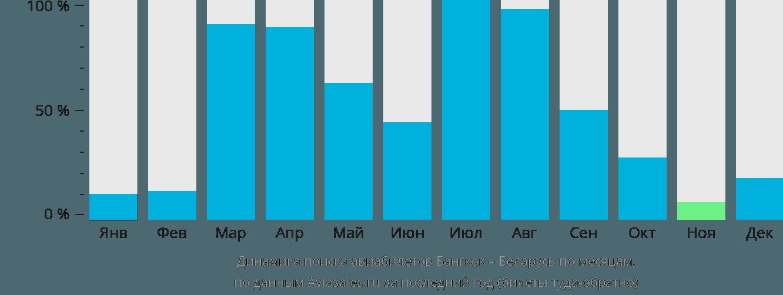 Динамика поиска авиабилетов из Бангкока в Беларусь по месяцам