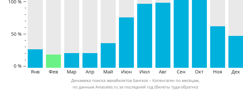 Динамика поиска авиабилетов из Бангкока в Копенгаген по месяцам