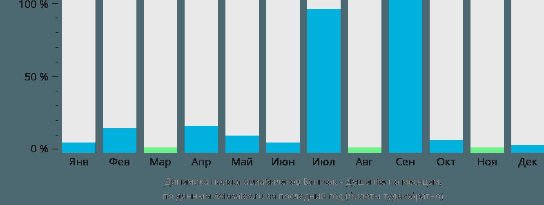 Динамика поиска авиабилетов из Бангкока в Душанбе по месяцам