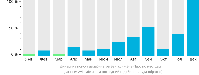 Динамика поиска авиабилетов из Бангкока в Эль-Пасо по месяцам