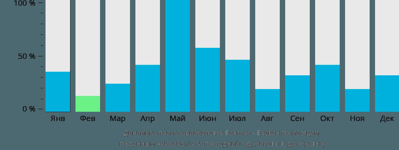 Динамика поиска авиабилетов из Бангкока в Ереван по месяцам